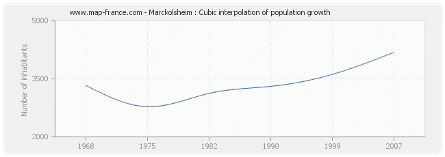 Marckolsheim : Cubic interpolation of population growth