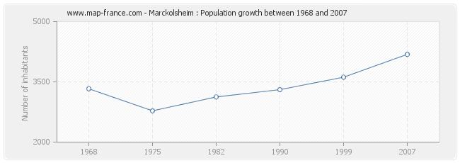Population Marckolsheim
