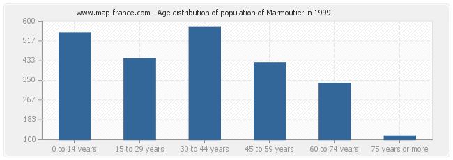 Age distribution of population of Marmoutier in 1999