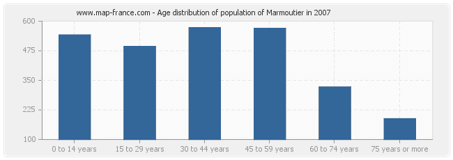 Age distribution of population of Marmoutier in 2007