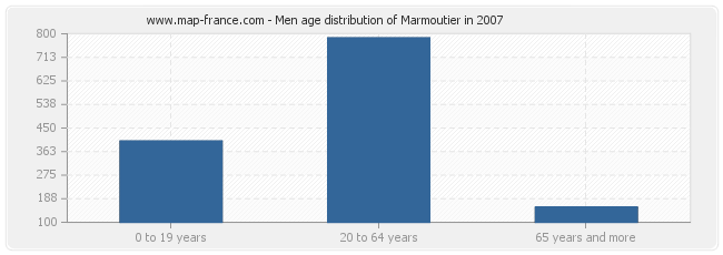 Men age distribution of Marmoutier in 2007