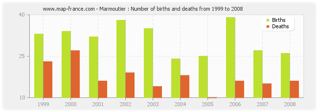 Marmoutier : Number of births and deaths from 1999 to 2008