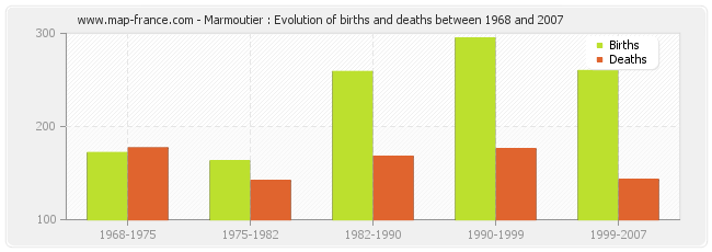 Marmoutier : Evolution of births and deaths between 1968 and 2007