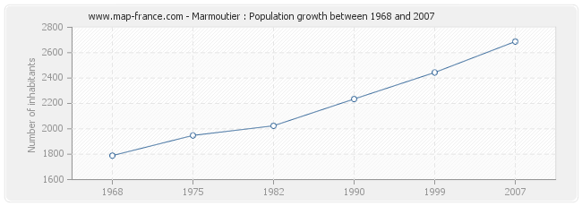 Population Marmoutier