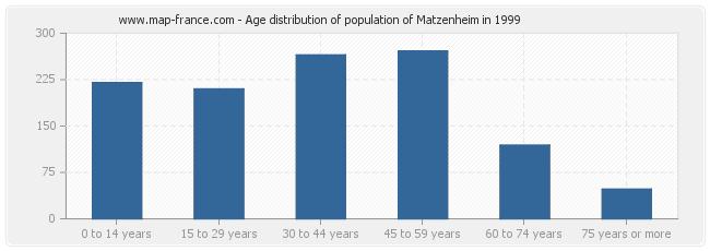 Age distribution of population of Matzenheim in 1999