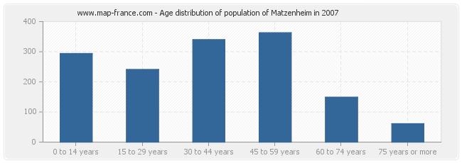 Age distribution of population of Matzenheim in 2007