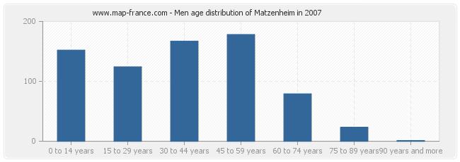 Men age distribution of Matzenheim in 2007