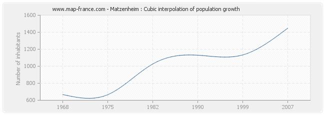 Matzenheim : Cubic interpolation of population growth