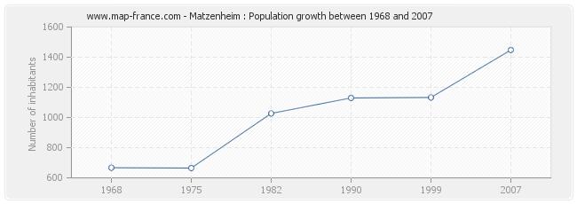 Population Matzenheim