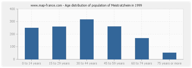 Age distribution of population of Meistratzheim in 1999
