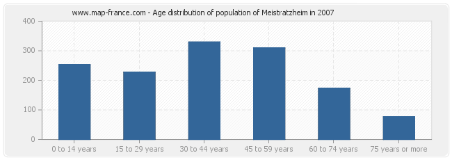 Age distribution of population of Meistratzheim in 2007