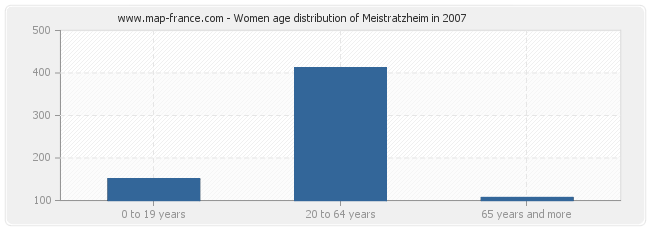 Women age distribution of Meistratzheim in 2007