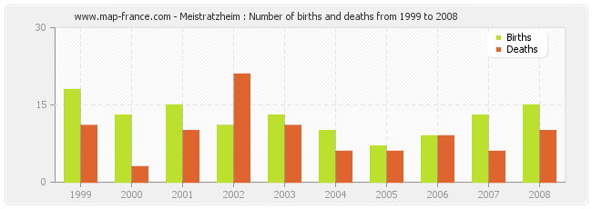Meistratzheim : Number of births and deaths from 1999 to 2008