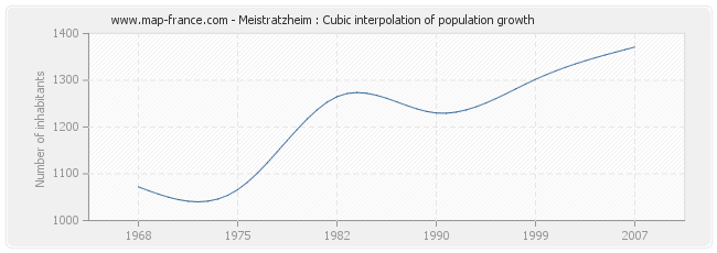 Meistratzheim : Cubic interpolation of population growth