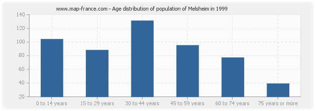 Age distribution of population of Melsheim in 1999