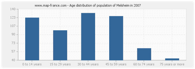 Age distribution of population of Melsheim in 2007