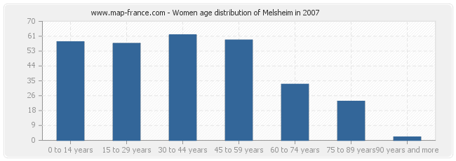 Women age distribution of Melsheim in 2007