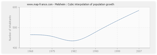 Melsheim : Cubic interpolation of population growth