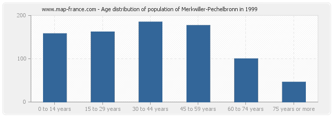 Age distribution of population of Merkwiller-Pechelbronn in 1999
