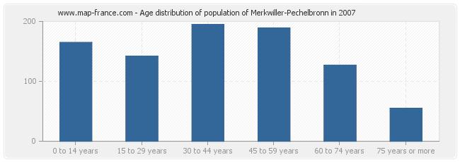Age distribution of population of Merkwiller-Pechelbronn in 2007