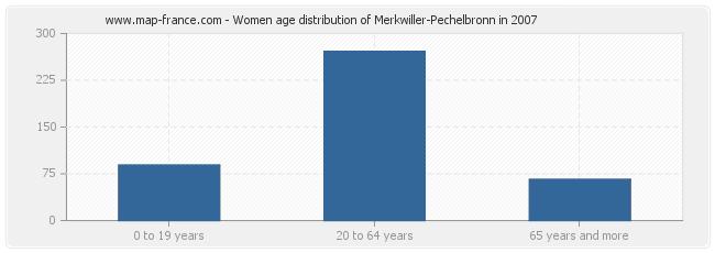 Women age distribution of Merkwiller-Pechelbronn in 2007