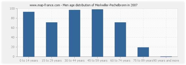 Men age distribution of Merkwiller-Pechelbronn in 2007