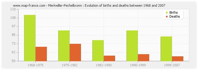 Merkwiller-Pechelbronn : Evolution of births and deaths between 1968 and 2007
