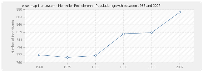 Population Merkwiller-Pechelbronn