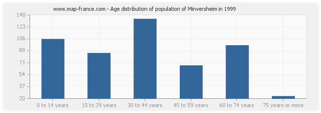 Age distribution of population of Minversheim in 1999
