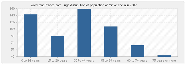 Age distribution of population of Minversheim in 2007