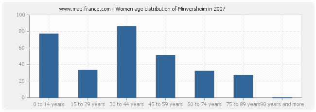 Women age distribution of Minversheim in 2007