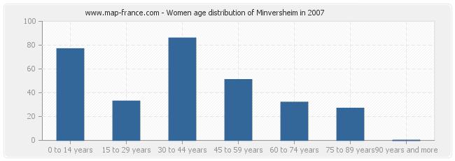 Women age distribution of Minversheim in 2007