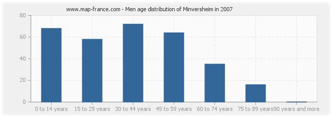 Men age distribution of Minversheim in 2007