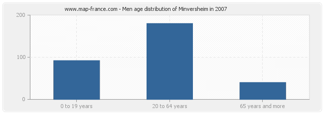 Men age distribution of Minversheim in 2007