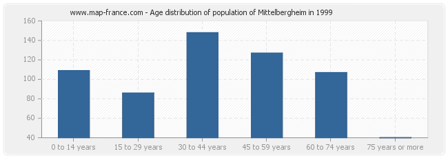 Age distribution of population of Mittelbergheim in 1999