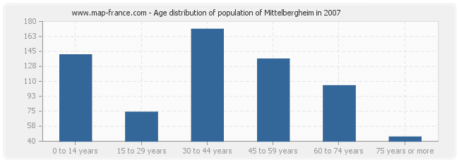Age distribution of population of Mittelbergheim in 2007