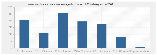Women age distribution of Mittelbergheim in 2007