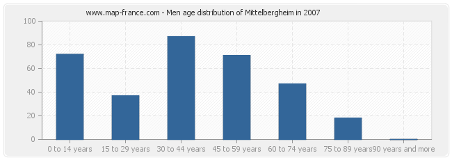 Men age distribution of Mittelbergheim in 2007