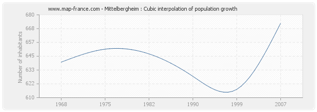 Mittelbergheim : Cubic interpolation of population growth
