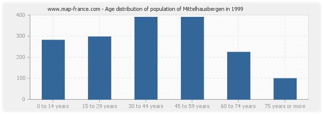 Age distribution of population of Mittelhausbergen in 1999