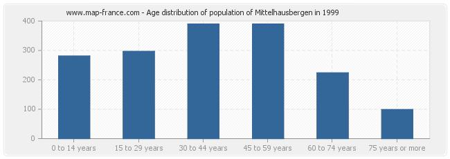 Age distribution of population of Mittelhausbergen in 1999