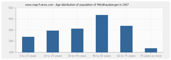 Age distribution of population of Mittelhausbergen in 2007