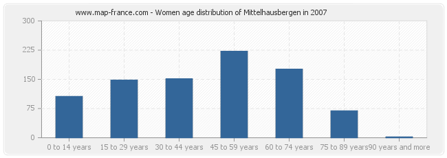 Women age distribution of Mittelhausbergen in 2007