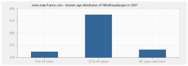 Women age distribution of Mittelhausbergen in 2007