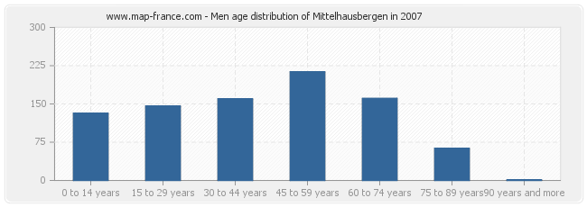 Men age distribution of Mittelhausbergen in 2007