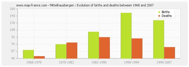 Mittelhausbergen : Evolution of births and deaths between 1968 and 2007