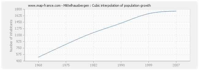 Mittelhausbergen : Cubic interpolation of population growth