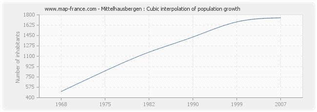 Mittelhausbergen : Cubic interpolation of population growth