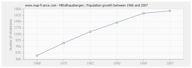 Population Mittelhausbergen