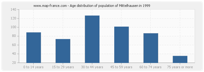 Age distribution of population of Mittelhausen in 1999